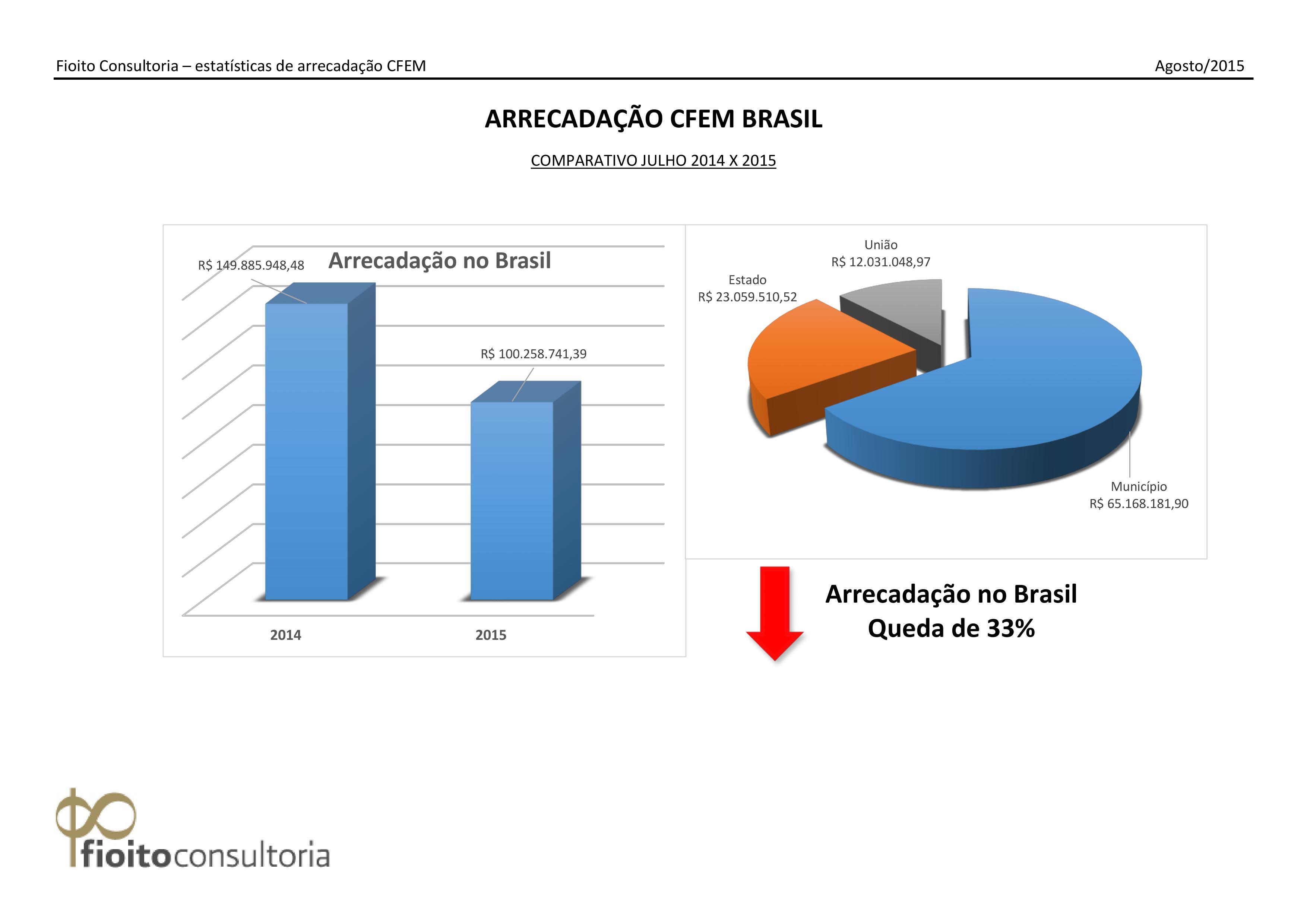 Royalty de Mineração Brasil